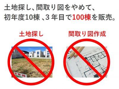 土地探し・間取り図をやめ、3年で棟数5倍。